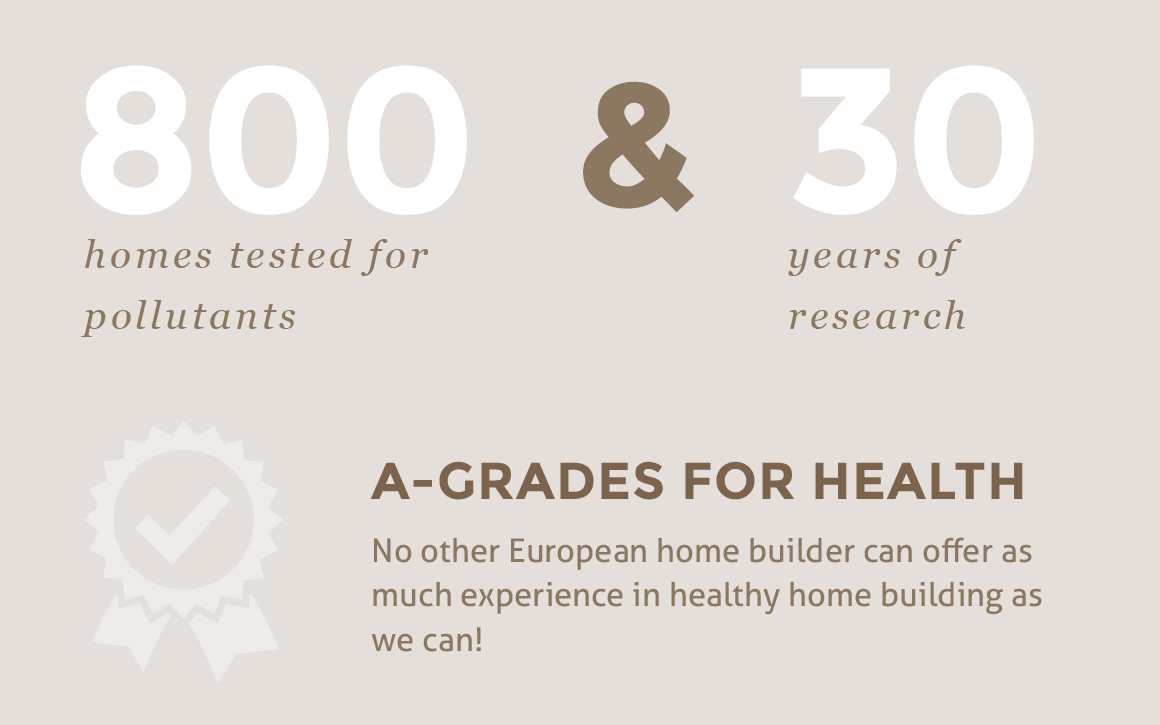 800 homes tested for pollutants and 30 years of research - A-grades for health. No other European home builder can offer as much experience in healthy home building as we can!